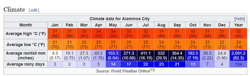 tabele pogody w Baguio
